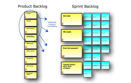 Sprint-Planning-Meeting-outcome